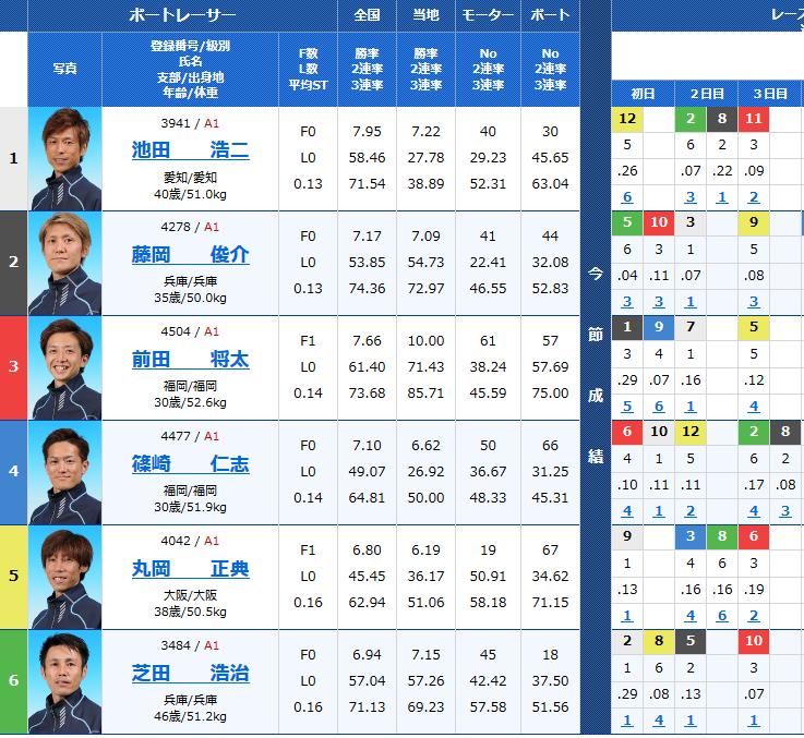 尼崎G1センプルカップ4日目11Rの出走表