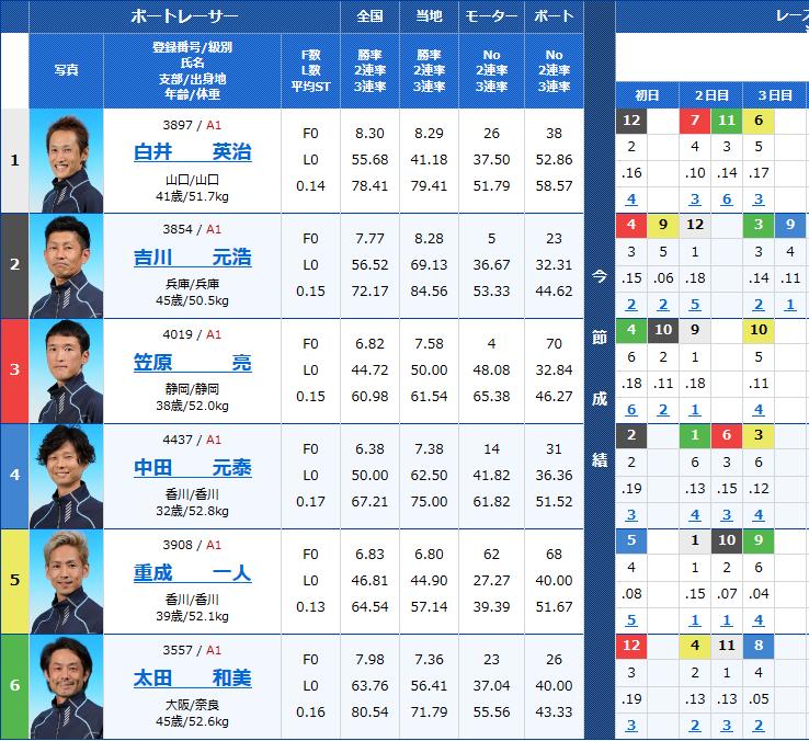 尼崎G1センプルカップ4日目12Rの出走表