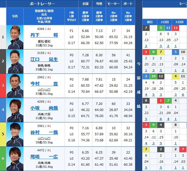 尼崎G1センプルカップ4日目9Rの出走表