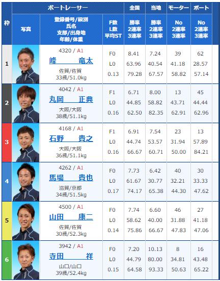 SG若松オーシャンカップ5日目11Rの出走表