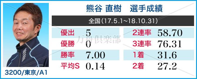 競艇選手 熊谷直樹 成績表