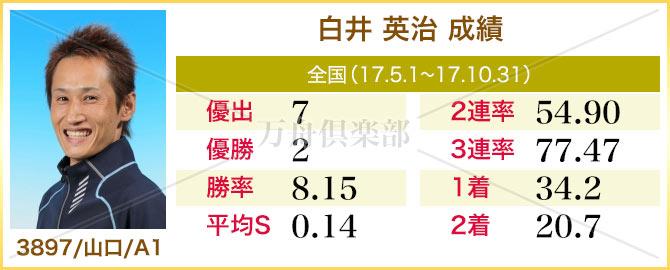 競艇選手 白井英治 成績表