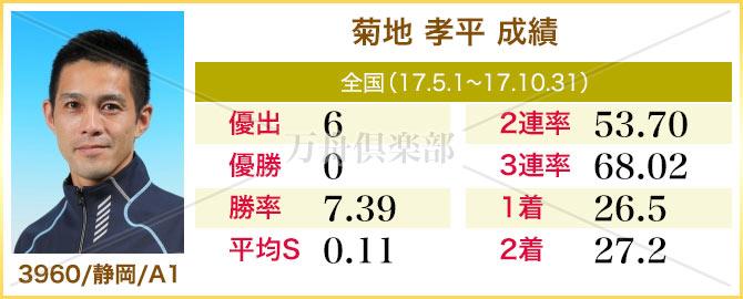競艇選手 菊地 孝平 成績表