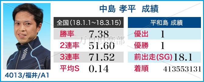 競艇選手 中島 孝平 成績表