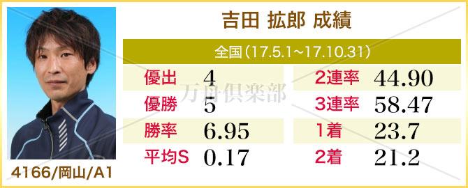 競艇選手 吉田 拡郎 成績表