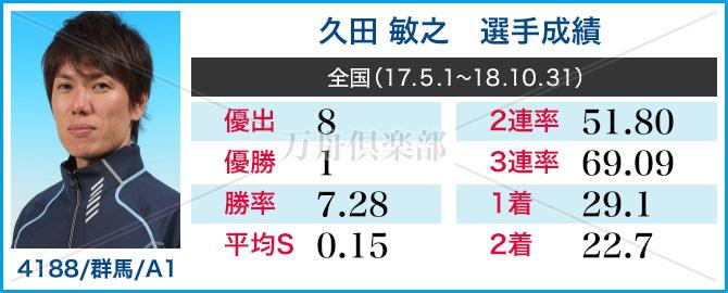競艇選手 久田 敏之 成績表