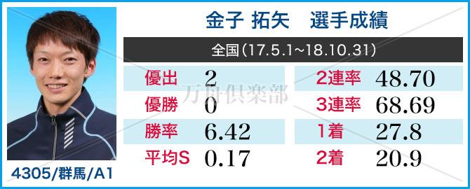 競艇選手 金子 拓矢 成績表