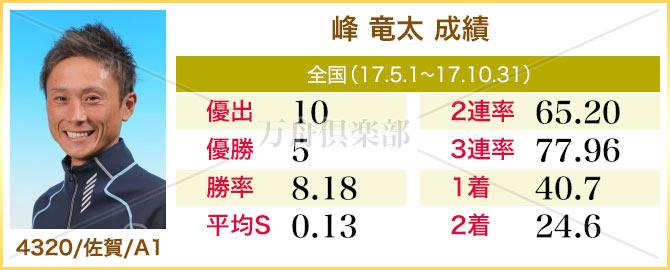 競艇選手 峰竜太 成績表