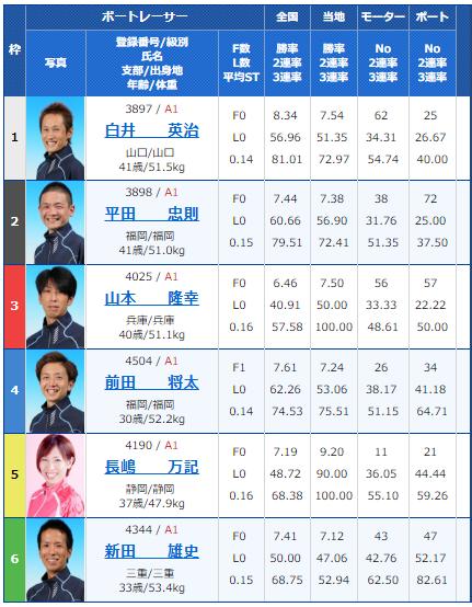 SG若松オーシャンカップ5日目12Rの出走表
