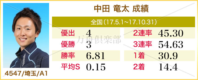 競艇選手 中田竜太 成績表
