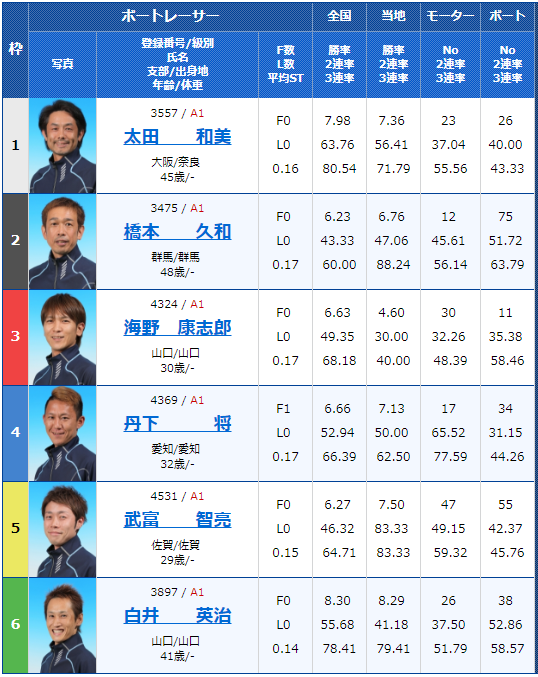 尼崎G1センプルカップ2日目11Rの出走表