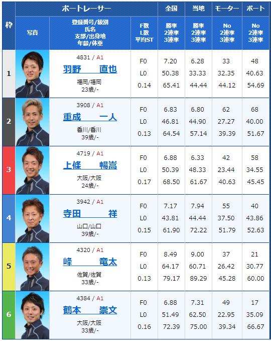 尼崎G1センプルカップ2日目10Rの出走表