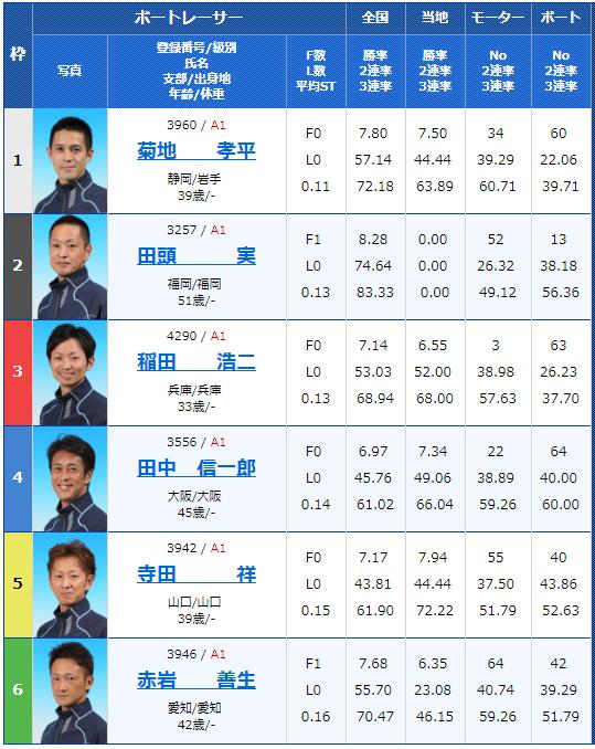 尼崎G1センプルカップ初日11Rの出走表