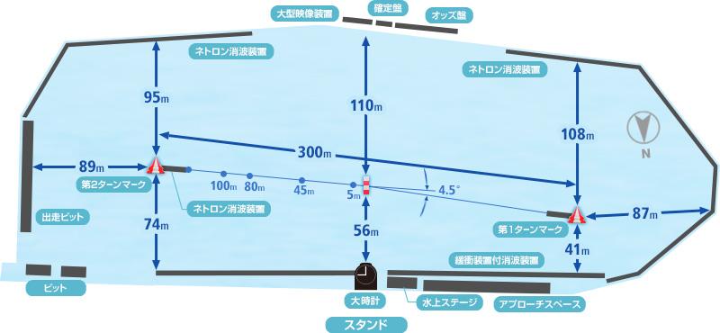 多摩川競艇場の特徴や広さ
