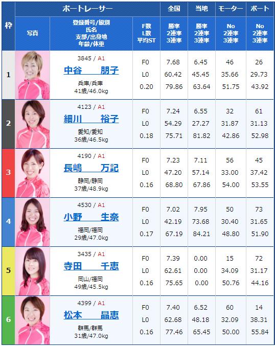 桐生G1レディースチャンピオン初日12Rの出走表