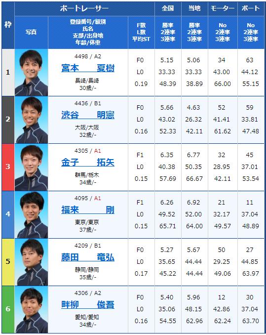 桐生ナイターG3サッポロビールカップ初日10Rの出走表