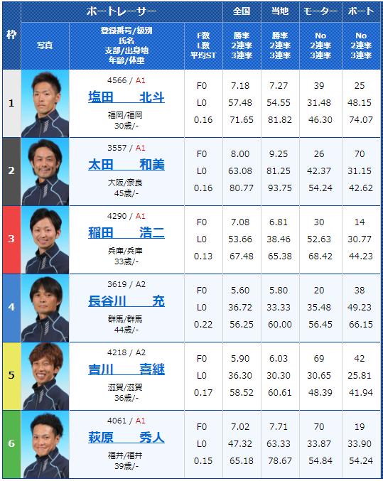 三国G2モーターボート大賞 3日目5Rの出走表