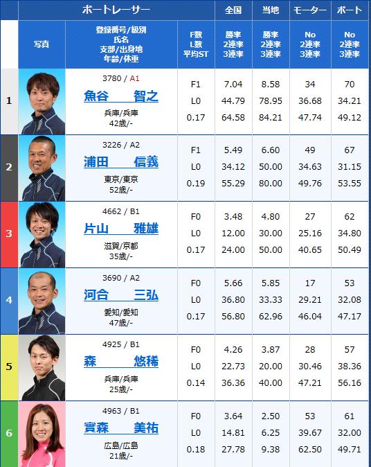 宮島一般戦 第11回楽天銀行賞 初日の8R