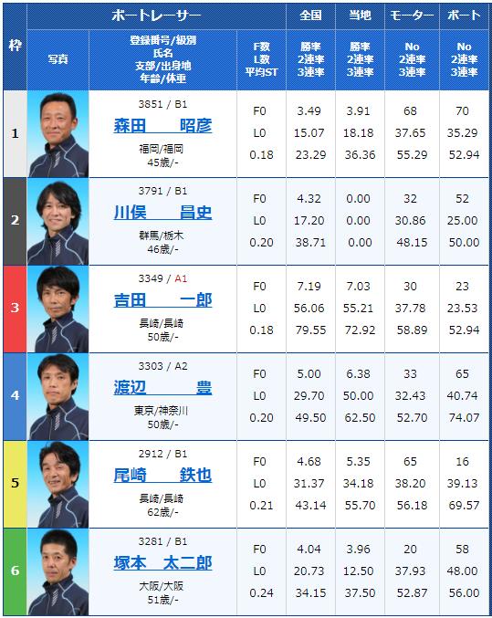 大村G3マスターズリーグ5日目8Rの出走表