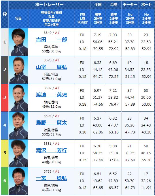 大村G3マスターズリーグ第4戦初日12Rの出走表