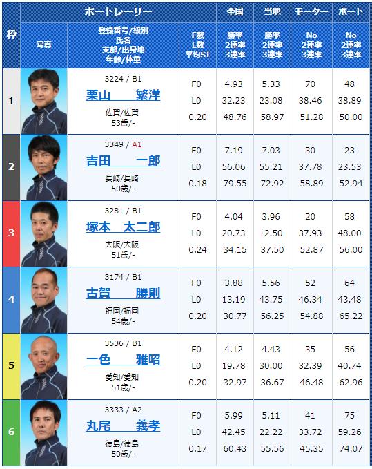 大村G3マスターズリーグ第4戦初日7Rの出走表