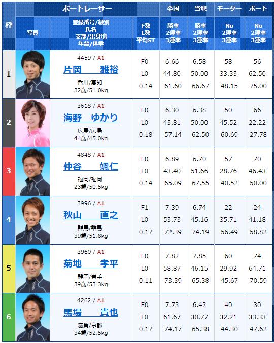 SG若松オーシャンカップ初日4Rの出走表