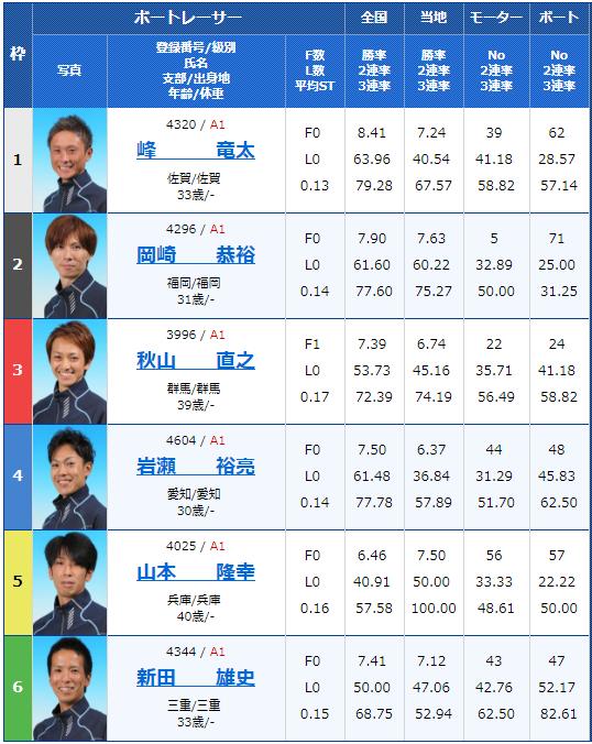 SG若松オーシャンカップ2日目12Rの出走表