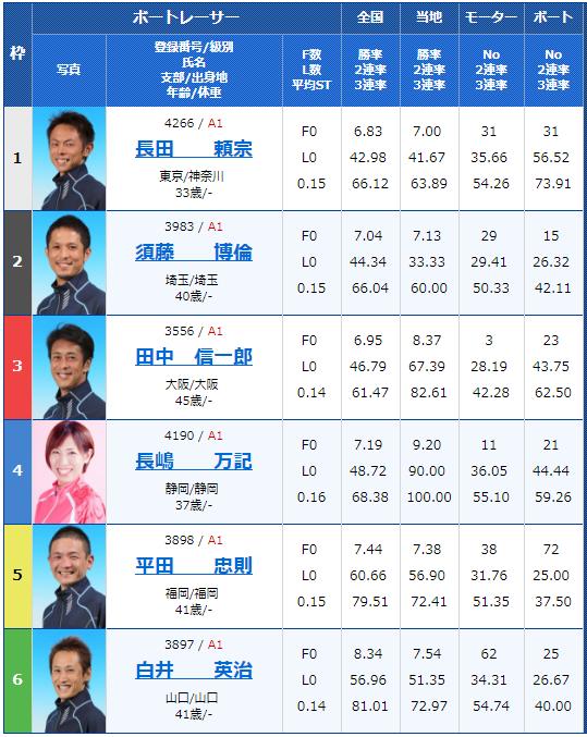 SG若松オーシャンカップ2日目5Rの出走表