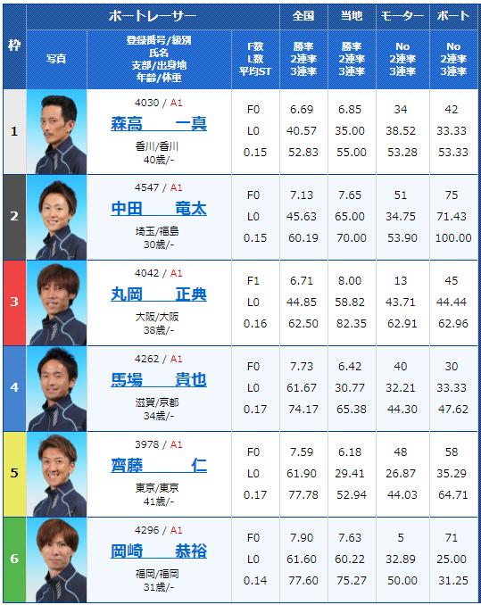 SG若松オーシャンカップ2日目7Rの出走表