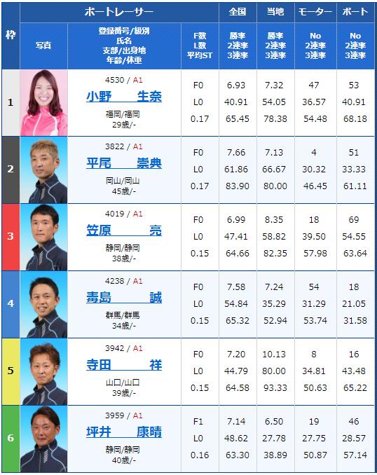 SG若松オーシャンカップ3日目5Rの出走表