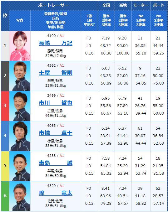 SG若松オーシャンカップ3日目9Rの出走表