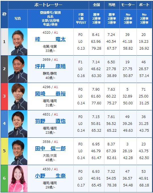 SG若松オーシャンカップ6日目10Rの出走表