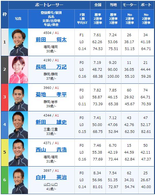 SG若松オーシャンカップ6日目9Rの出走表