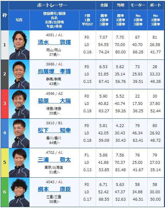 2018年8月28日住之江:日刊スポーツ杯争奪第22回ブルースターカップ2日目11Rの出走表