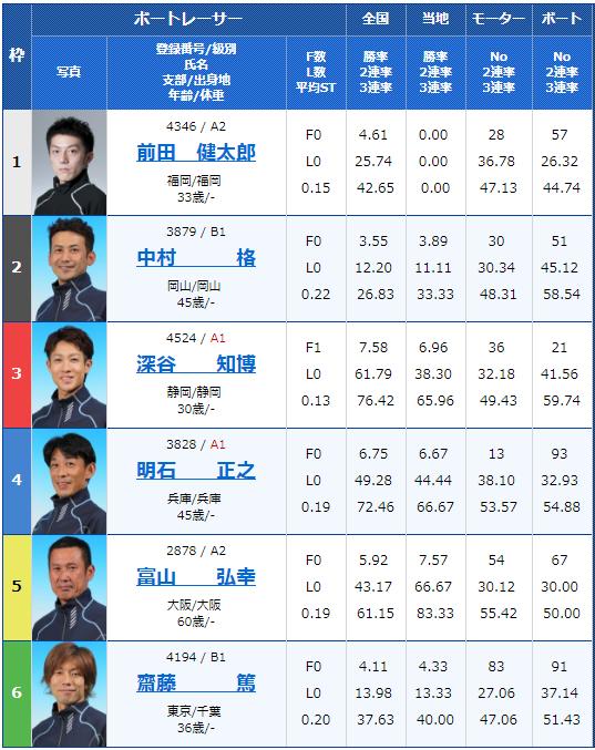 2018年8月28日住之江:日刊スポーツ杯争奪第22回ブルースターカップ2日目8Rの出走表