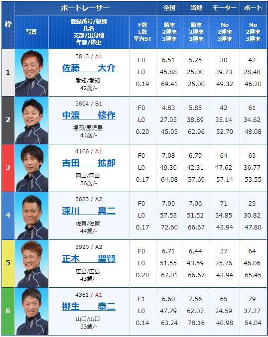 2018年8月30日徳山G3サッポロビールカップ最終日10Rの出走表