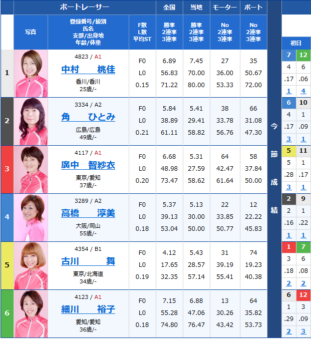 尼崎 G3オールレディース2日目 12Rの出走表