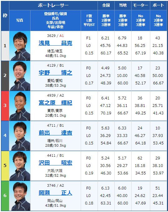 江戸川G3第27回アサヒビールカップの初日11Rの出走表