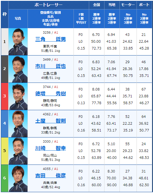 江戸川G3第27回アサヒビールカップの初日12Rの出走表