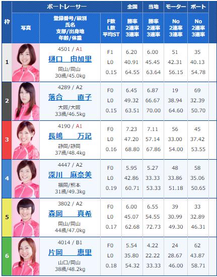 桐生G1レディースチャンピオン6日目7Rの出走表
