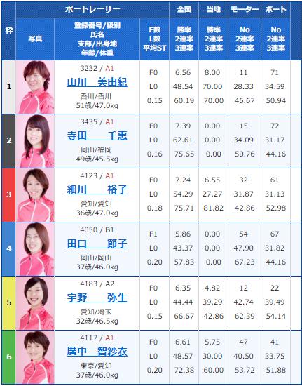 桐生G1レディースチャンピオン6日目12Rの出走表