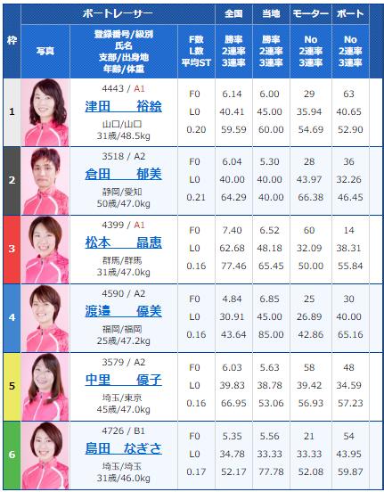 桐生G1レディースチャンピオン6日目5Rの出走表