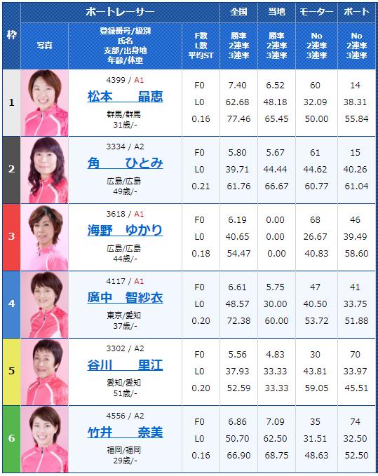 桐生G1レディースチャンピオン2日目11Rの出走表