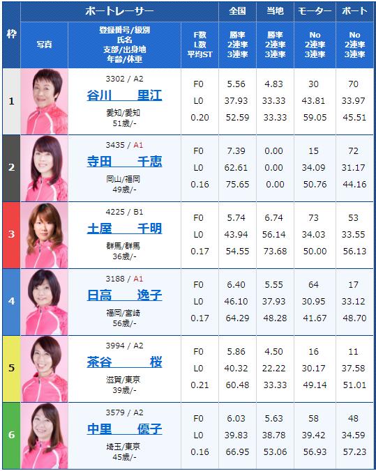 桐生G1レディースチャンピオン2日目7Rの出走表