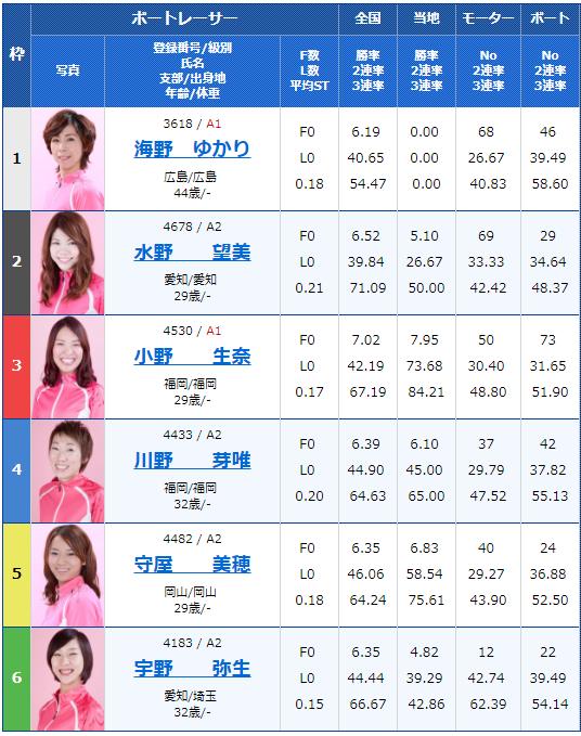 桐生G1レディースチャンピオン3日目10Rの出走表