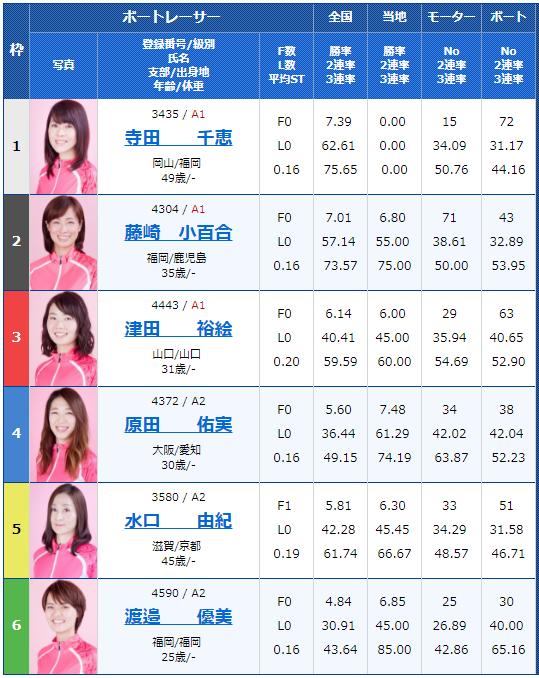 桐生G1レディースチャンピオン3日目12Rの出走表