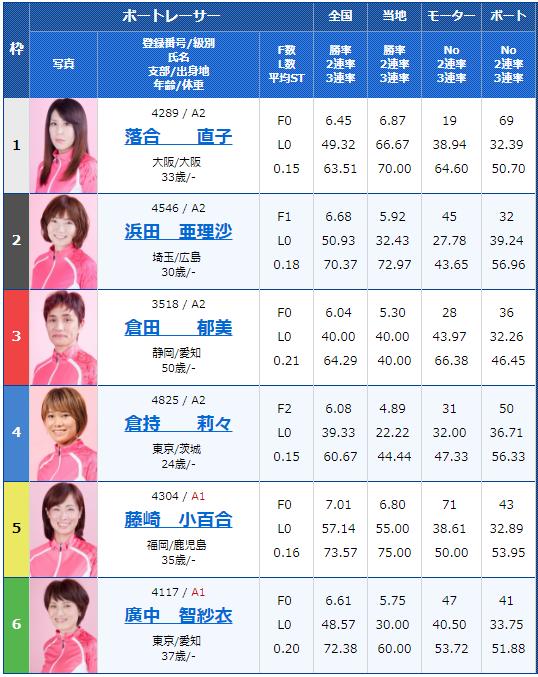 桐生G1レディースチャンピオン3日目7Rの出走表