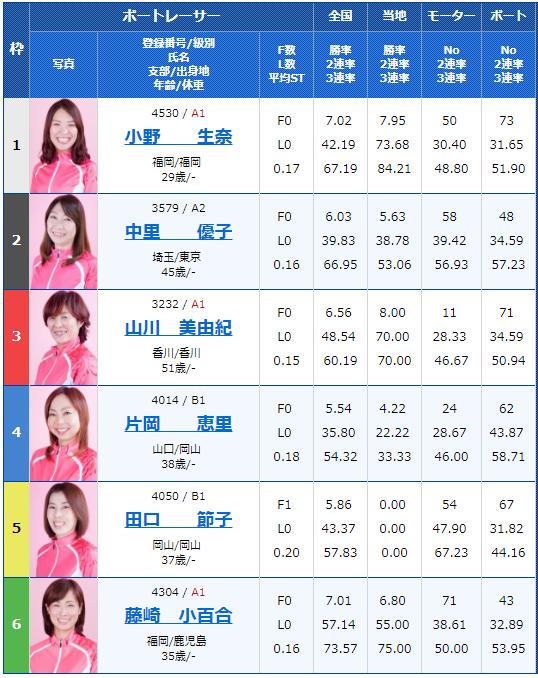 桐生G1レディースチャンピオン4日目10Rの出走表