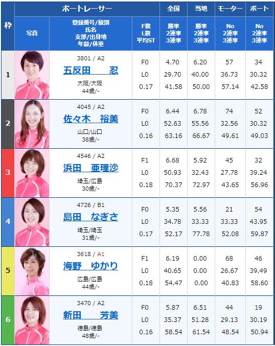 桐生G1レディースチャンピオン4日目12Rの出走表