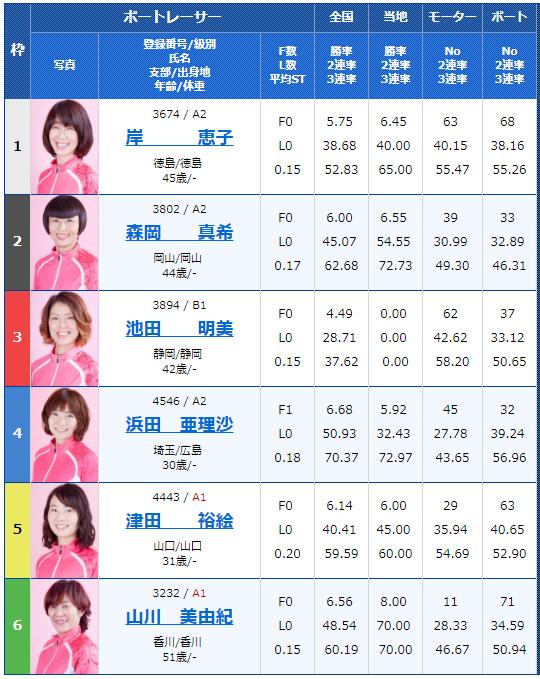 桐生G1レディースチャンピオン4日目6Rの出走表